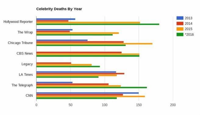 celebrity deaths by year.jpg